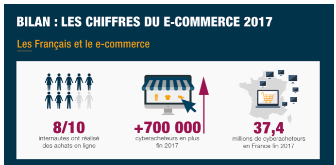 fevad statistiques e-commerce
