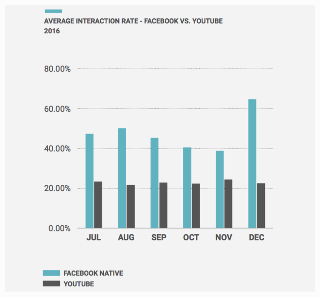 Interactions Facebook vs Youtube