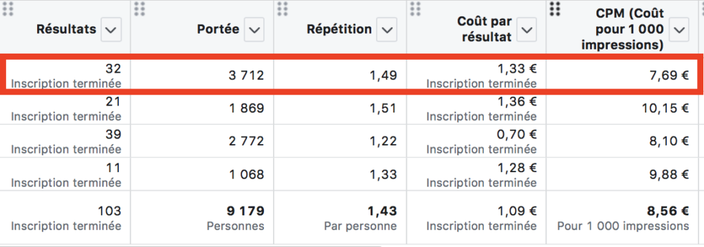 optimisation budget facebook exemple 3