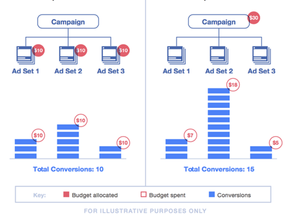 optimisation de budget facebook 2