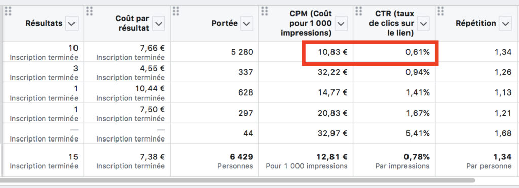 optimisation de budget facebook exemple 2