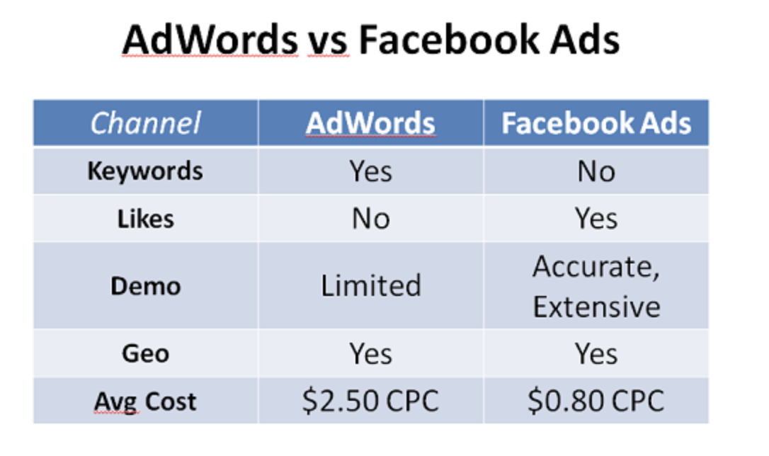 AdWords Vs Facebook Ads